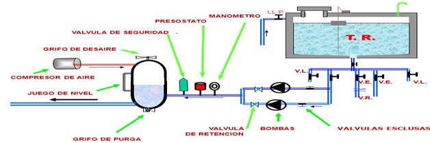 Mantenimiento general de hidroneum ticos fumigadora for Compresor hidroneumatico